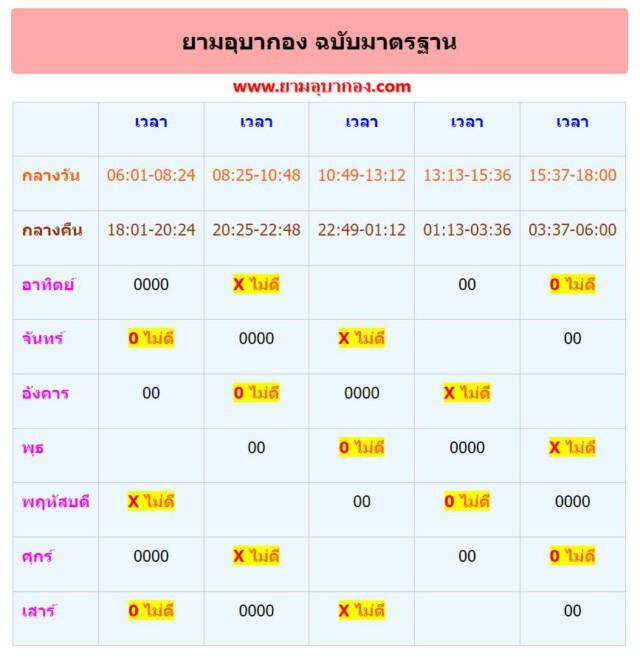 เว็บไซต์ดูฤกษ์งามยามดี ยามอุบากอง.com